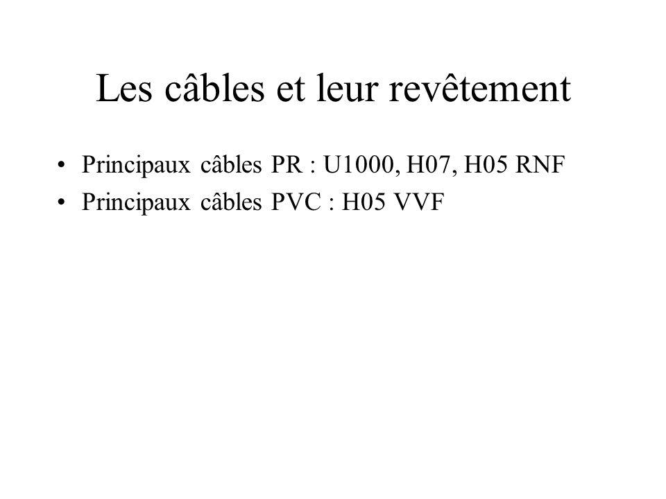 Les câbles et leur revêtement