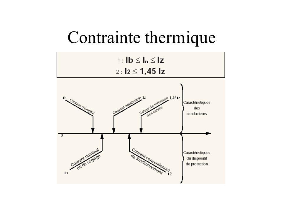 Contrainte thermique