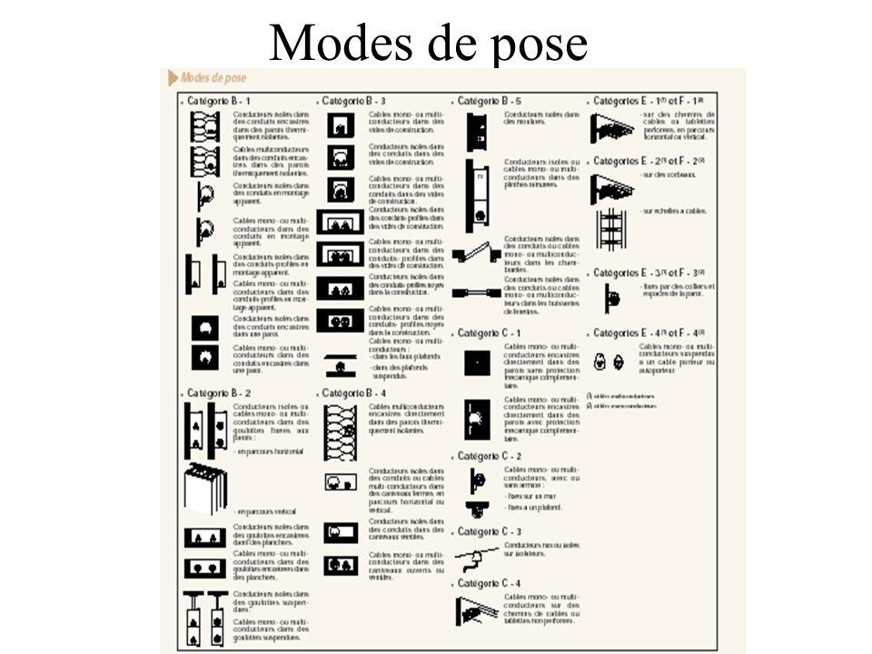 Modes de pose
