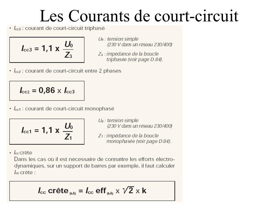 Les Courants de court-circuit