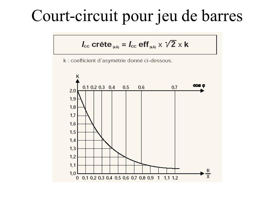 Court-circuit pour jeu de barres