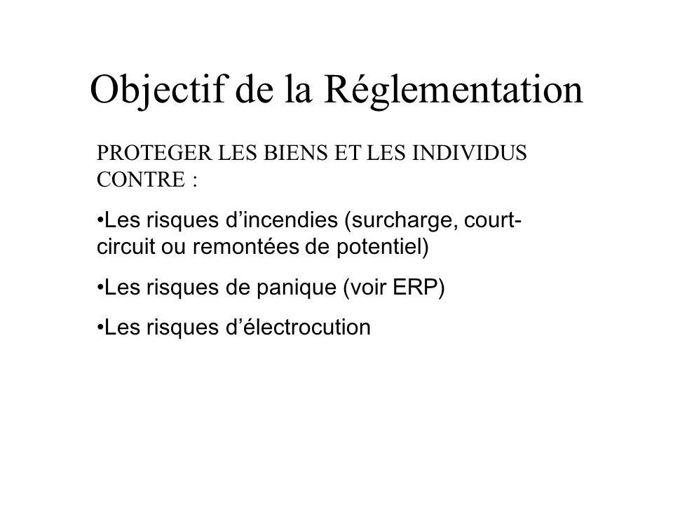 Objectif de la Réglementation