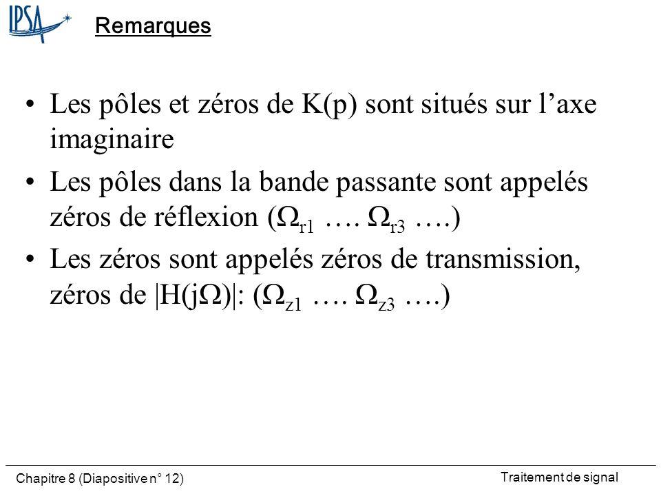 Les pôles et zéros de K(p) sont situés sur l'axe imaginaire
