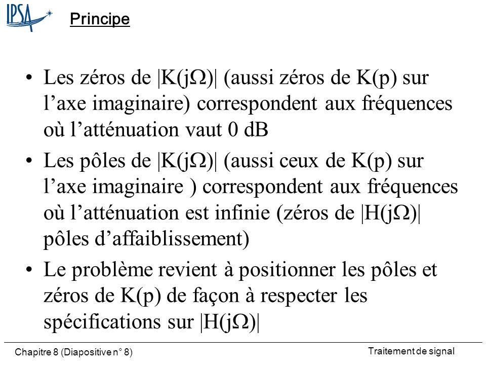 Principe Les zéros de |K(jW)| (aussi zéros de K(p) sur l'axe imaginaire) correspondent aux fréquences où l'atténuation vaut 0 dB.