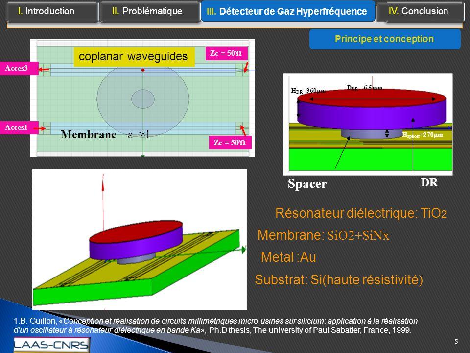 III. Détecteur de Gaz Hyperfréquence Principe et conception