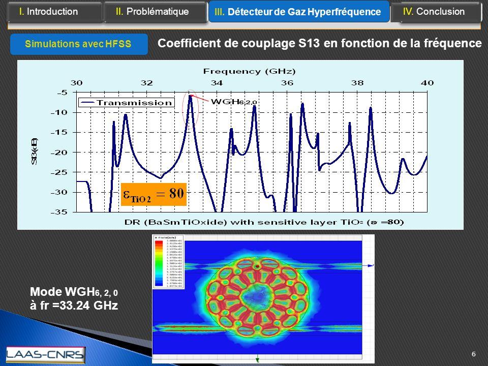 Coefficient de couplage S13 en fonction de la fréquence