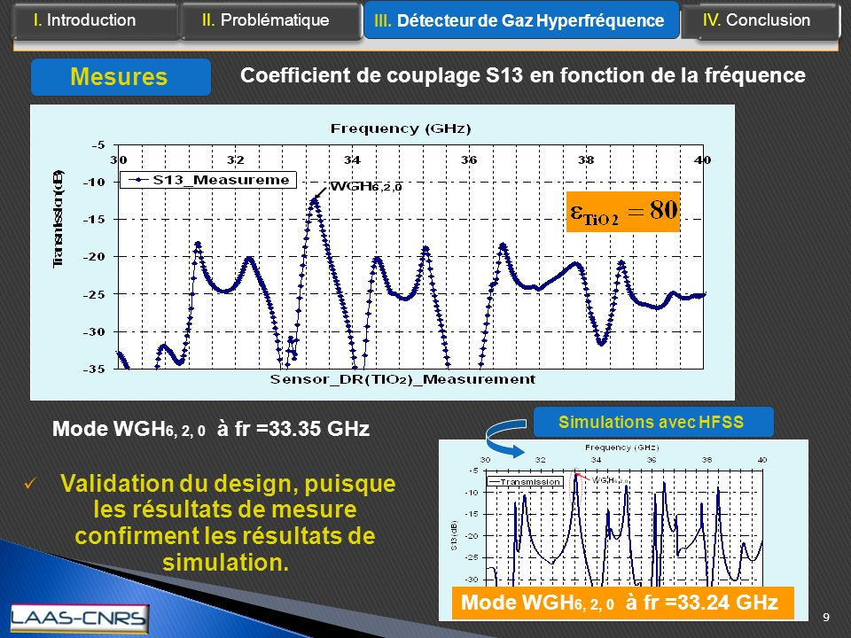 Mesures Coefficient de couplage S13 en fonction de la fréquence