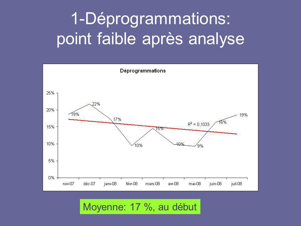 1-Déprogrammations: point faible après analyse