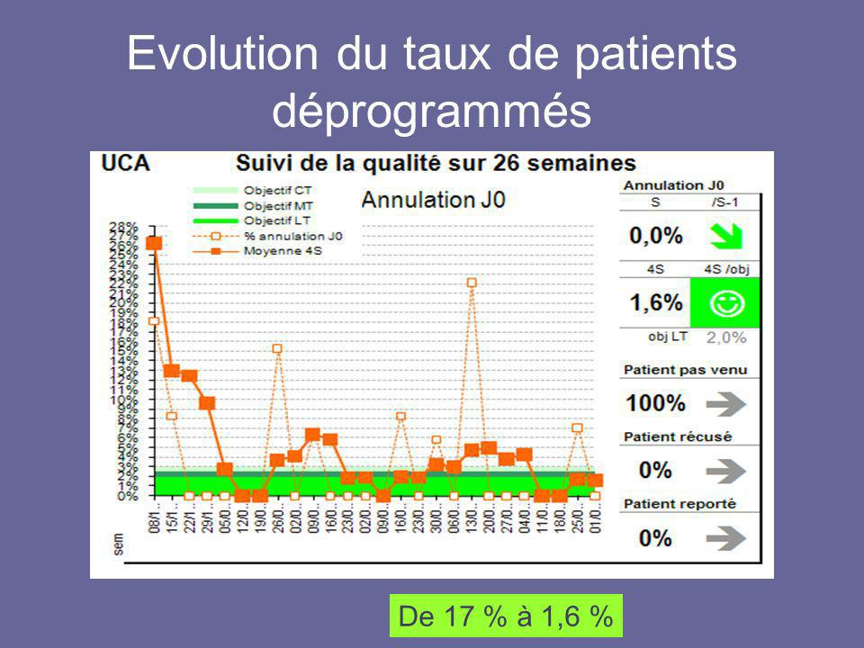 Evolution du taux de patients déprogrammés