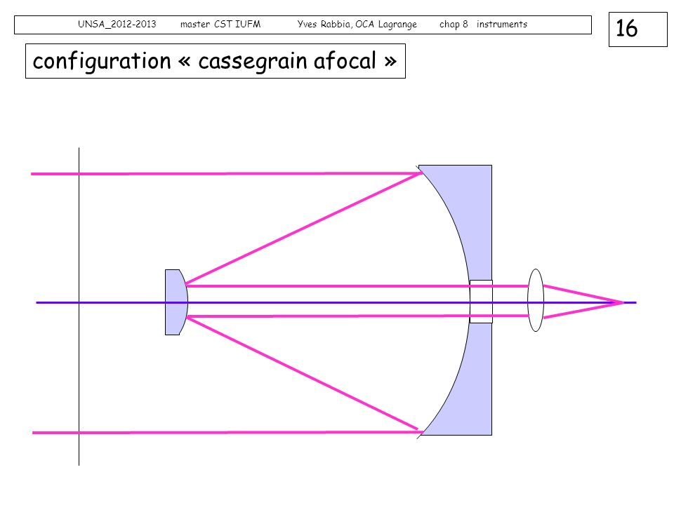 configuration « cassegrain afocal »