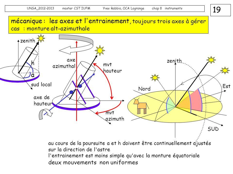 mécanique : les axes et l entrainement, toujours trois axes à gérer cas : monture alt-azimuthale