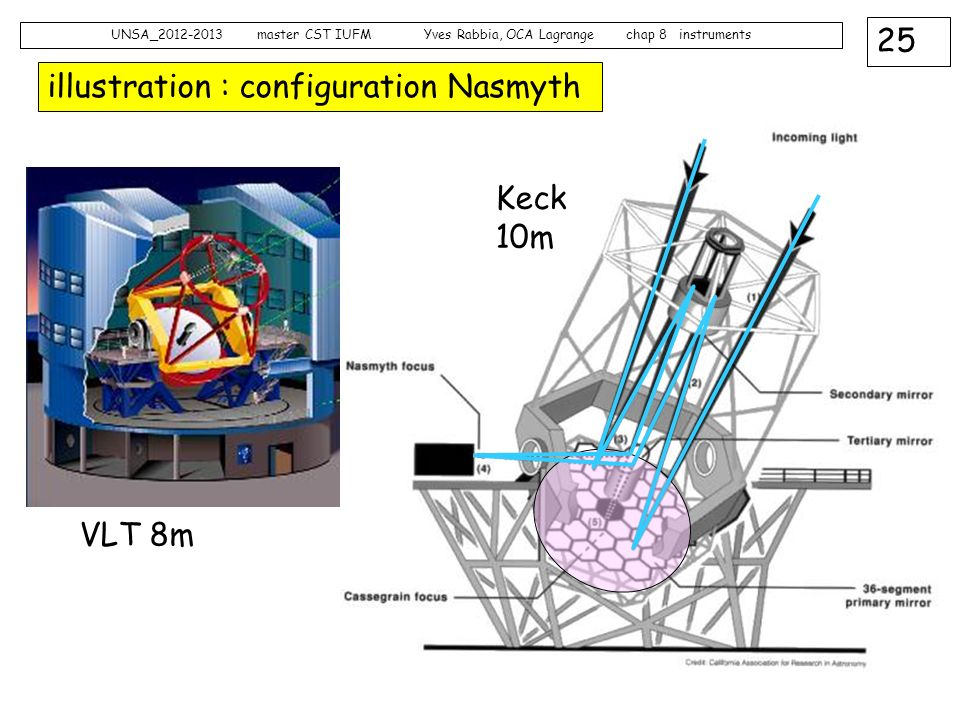 illustration : configuration Nasmyth