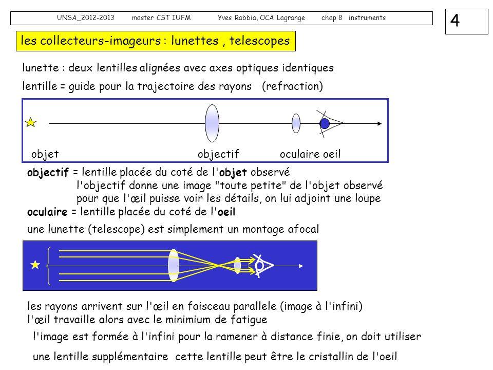 les collecteurs-imageurs : lunettes , telescopes