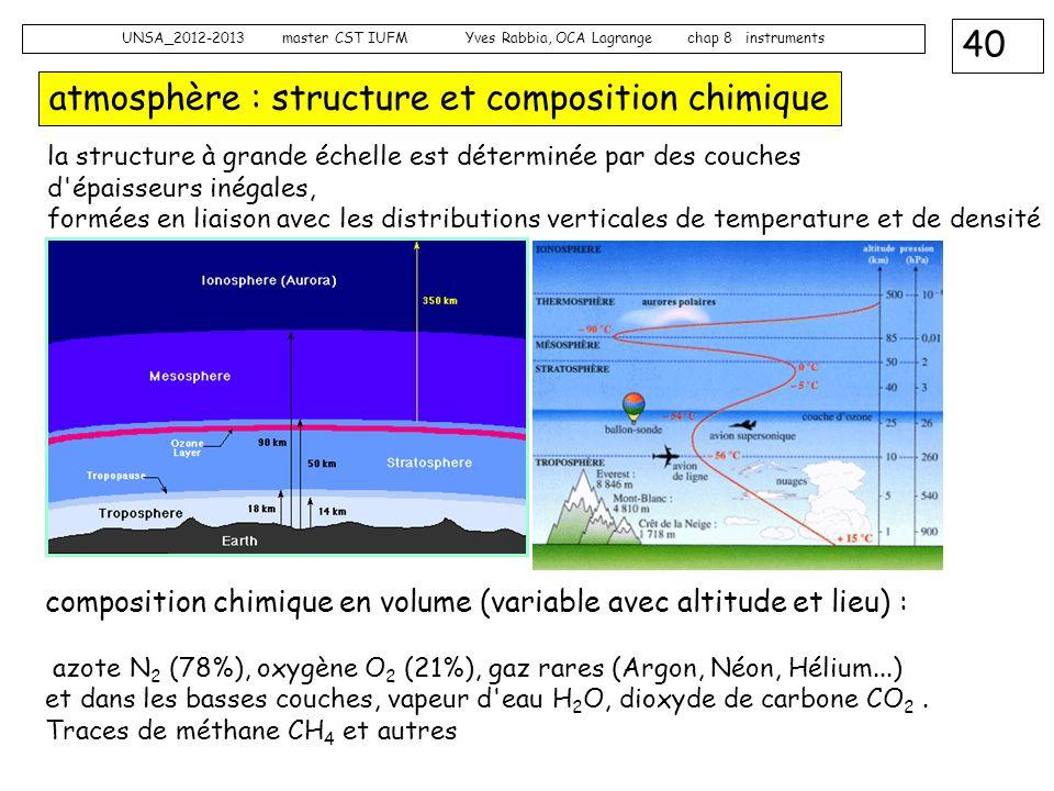 atmosphère : structure et composition chimique