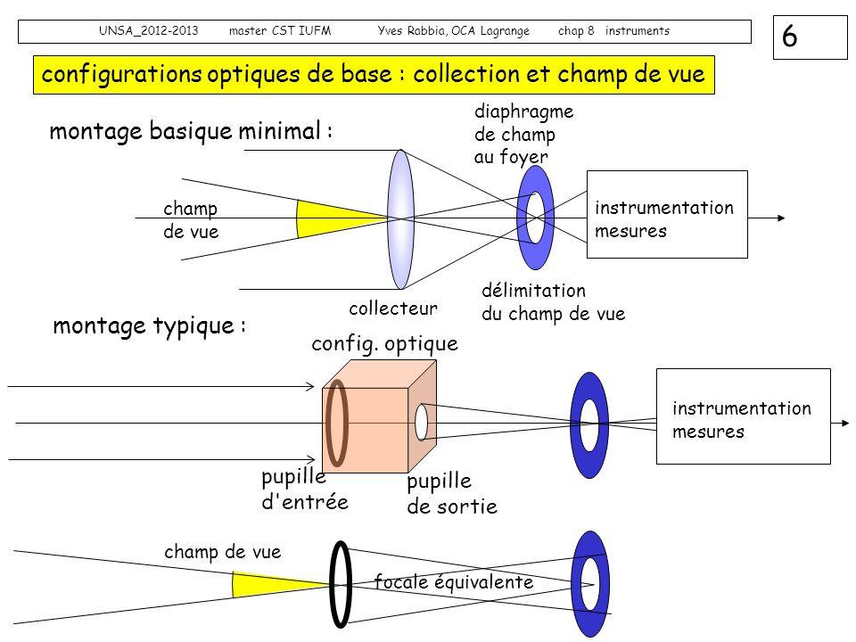 configurations optiques de base : collection et champ de vue