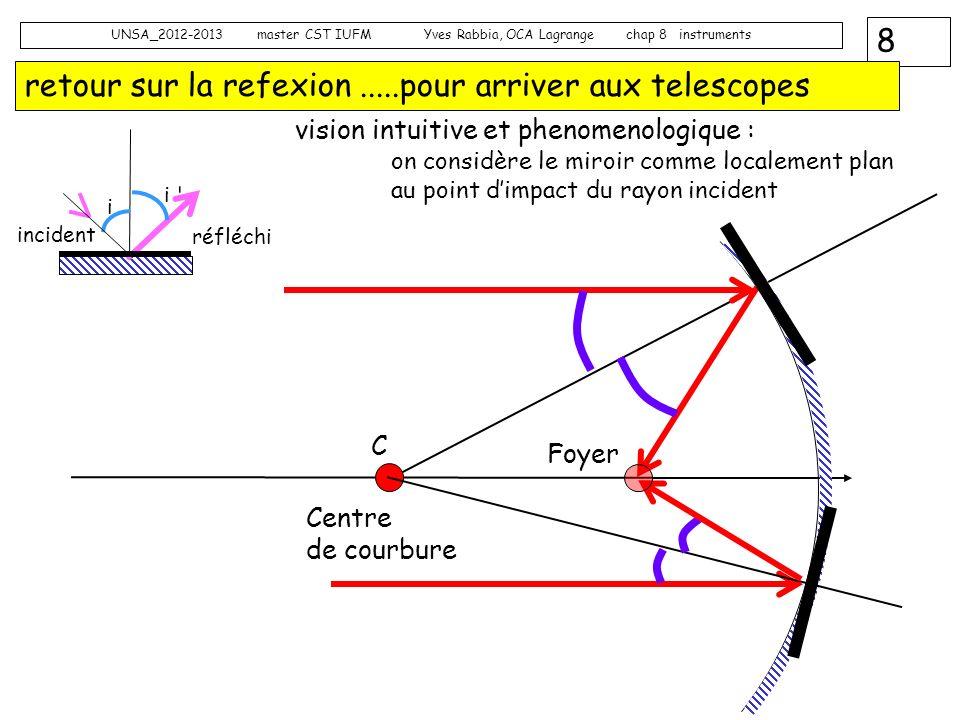 retour sur la refexion .....pour arriver aux telescopes
