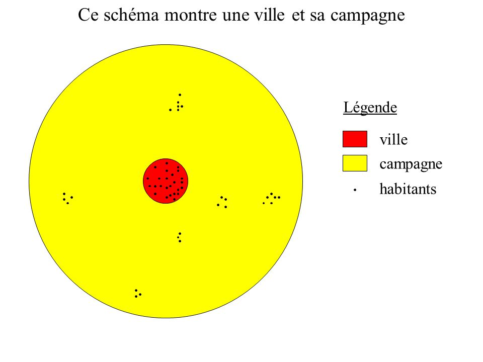 Ce schéma montre une ville et sa campagne