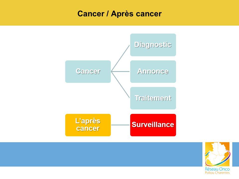 Cancer / Après cancer Cancer Diagnostic Annonce Traitement