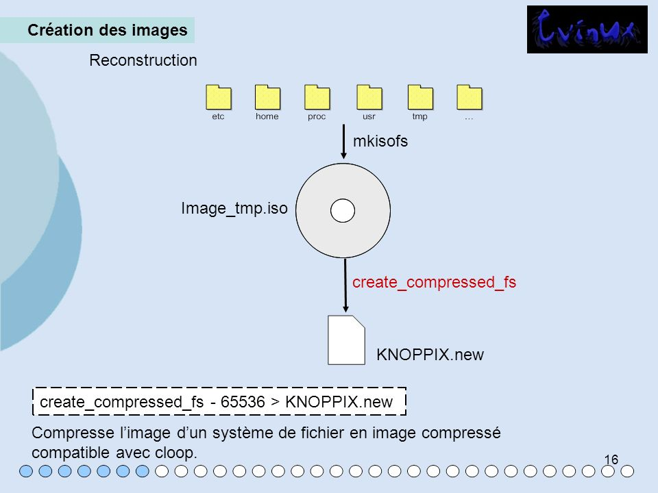 Création des images Reconstruction. mkisofs. Image_tmp.iso. create_compressed_fs. KNOPPIX.new. create_compressed_fs - 65536 > KNOPPIX.new.