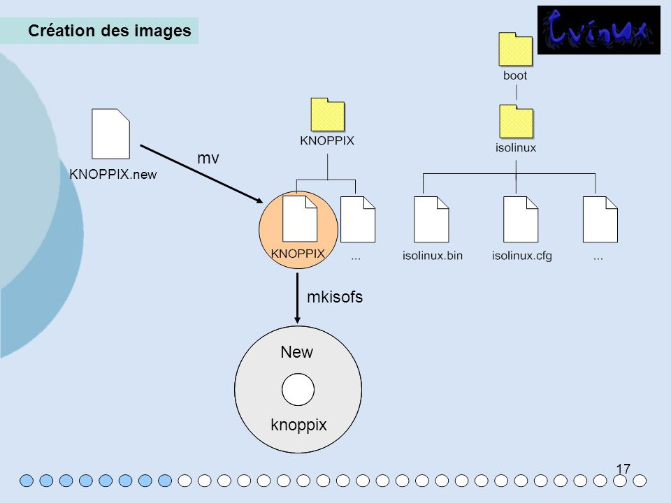 Création des images mv KNOPPIX.new mkisofs New knoppix