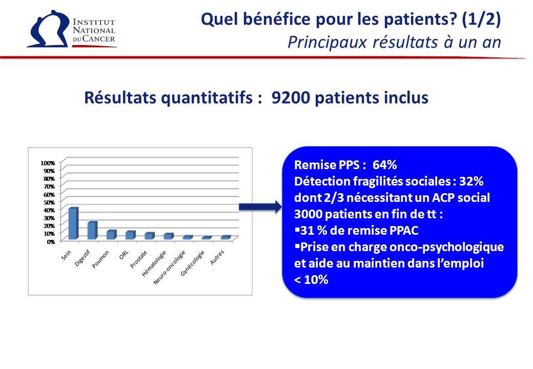 Quel bénéfice pour les patients (1/2) Principaux résultats à un an