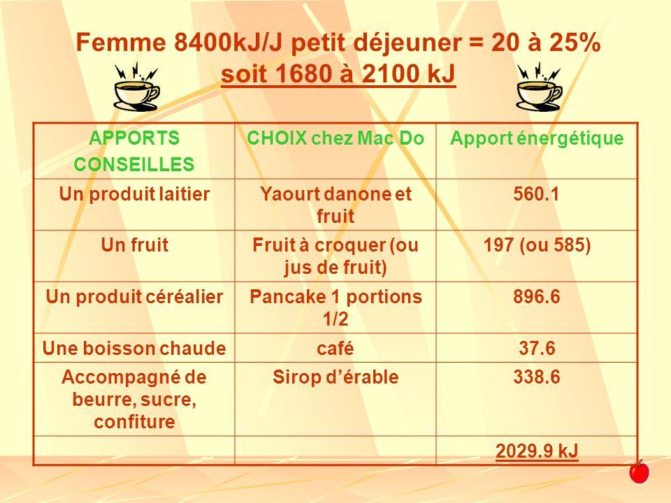 Femme 8400kJ/J petit déjeuner = 20 à 25% soit 1680 à 2100 kJ