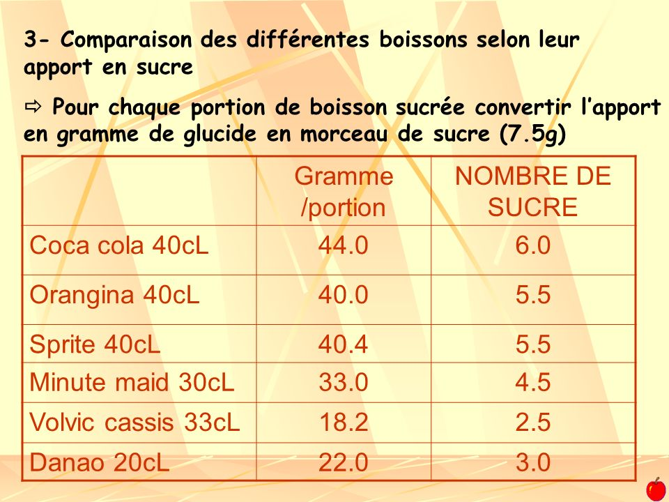 Gramme /portion NOMBRE DE SUCRE Coca cola 40cL 44.0 6.0 Orangina 40cL