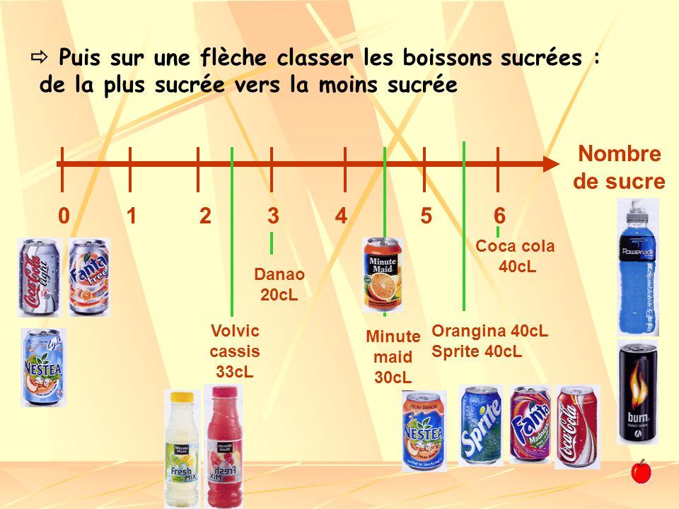  Puis sur une flèche classer les boissons sucrées : de la plus sucrée vers la moins sucrée