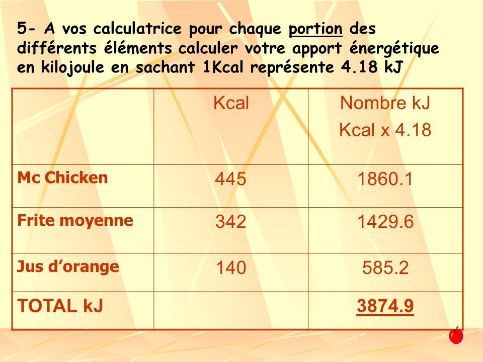 Kcal Nombre kJ Kcal x 4.18 445 1860.1 342 1429.6 140 585.2 TOTAL kJ