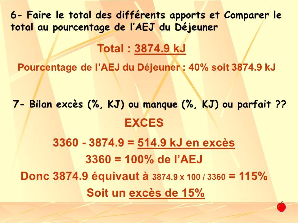 Pourcentage de l'AEJ du Déjeuner : 40% soit 3874.9 kJ