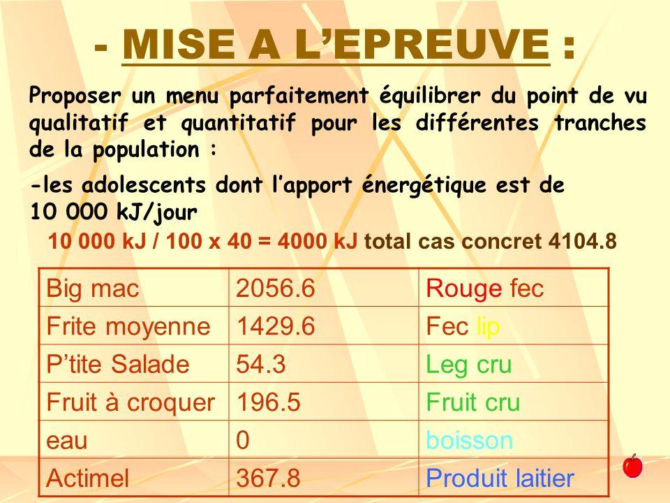 10 000 kJ / 100 x 40 = 4000 kJ total cas concret 4104.8