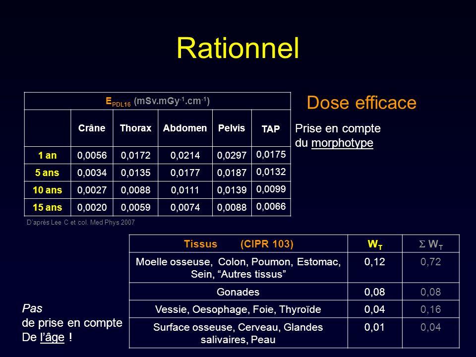 Rationnel Dose efficace Prise en compte du morphotype Pas