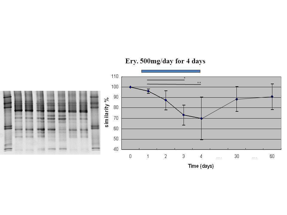 Effet de l'erythromycine sur diversité d'especes dominantes