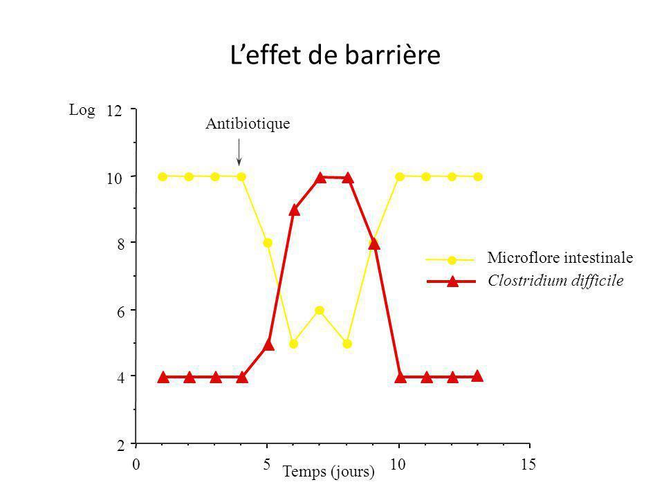 L'effet de barrière Log 12 Antibiotique 10 8 Microflore intestinale