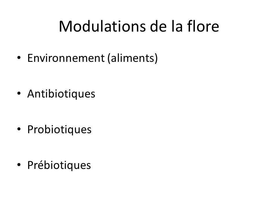 Modulations de la flore