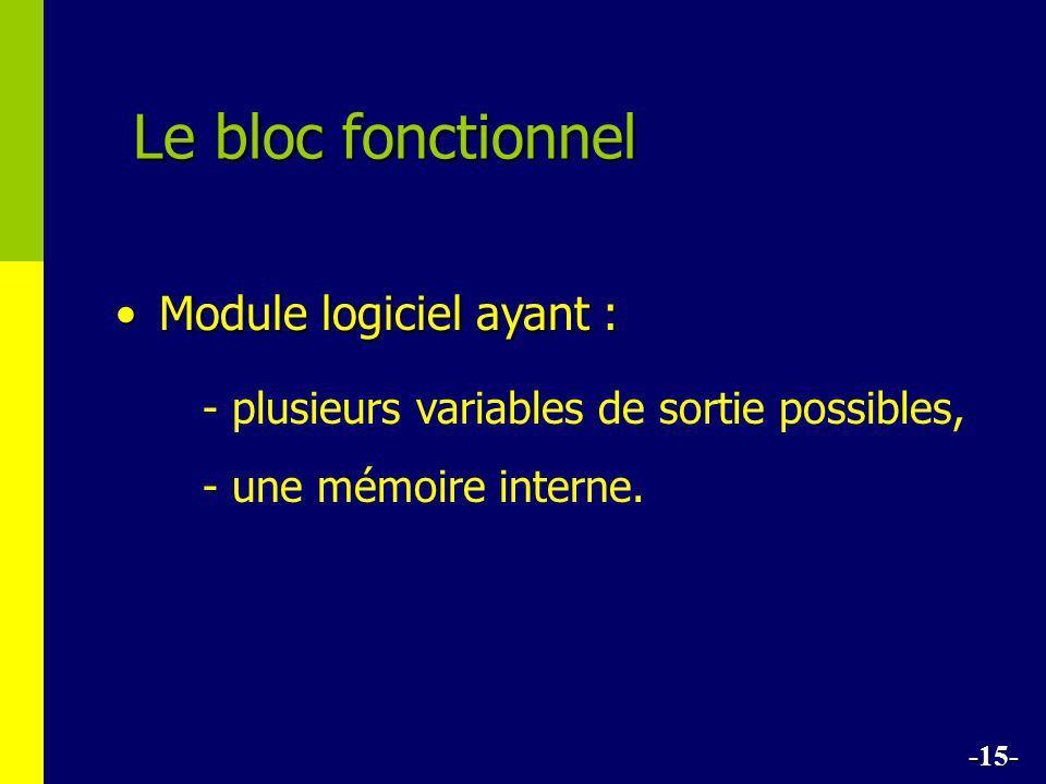 Le bloc fonctionnel Module logiciel ayant :