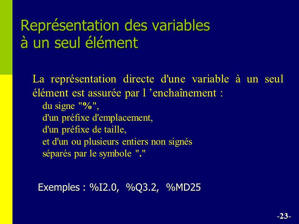 Représentation des variables à un seul élément