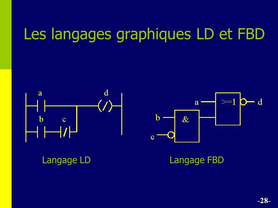Les langages graphiques LD et FBD