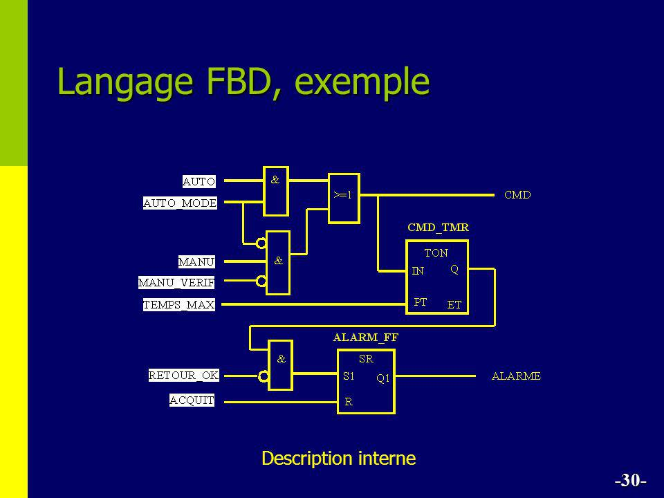 Langage FBD, exemple Description interne -30-