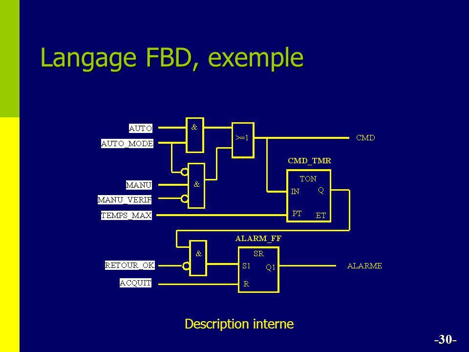 Langage FBD, exemple Description interne -30-