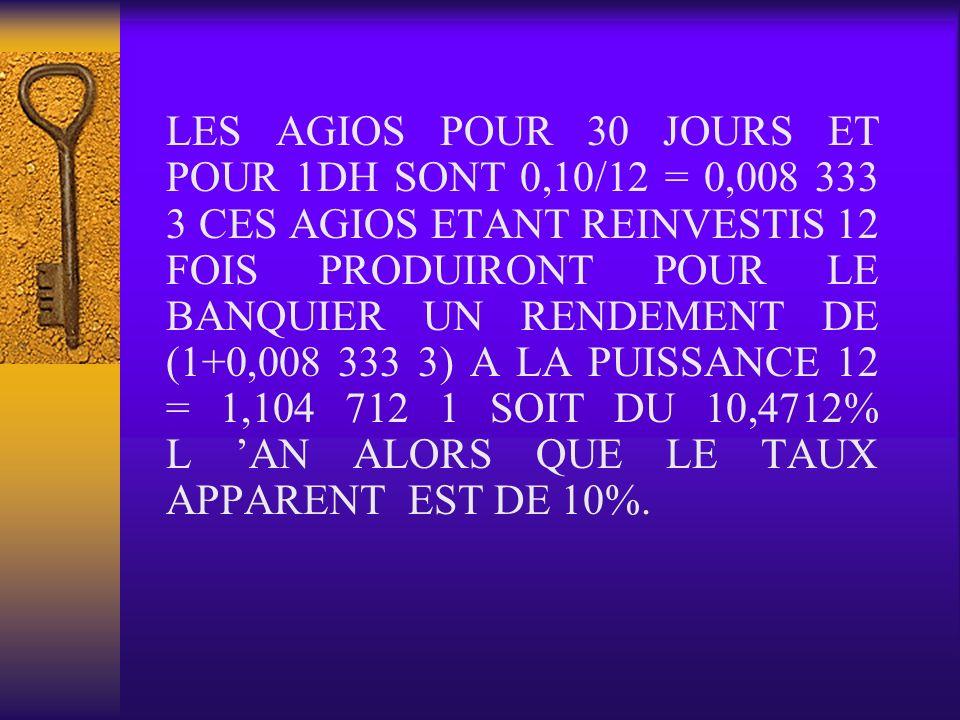LES AGIOS POUR 30 JOURS ET POUR 1DH SONT 0,10/12 = 0,008 333 3 CES AGIOS ETANT REINVESTIS 12 FOIS PRODUIRONT POUR LE BANQUIER UN RENDEMENT DE (1+0,008 333 3) A LA PUISSANCE 12 = 1,104 712 1 SOIT DU 10,4712% L 'AN ALORS QUE LE TAUX APPARENT EST DE 10%.
