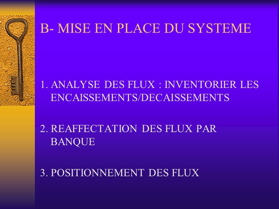 B- MISE EN PLACE DU SYSTEME