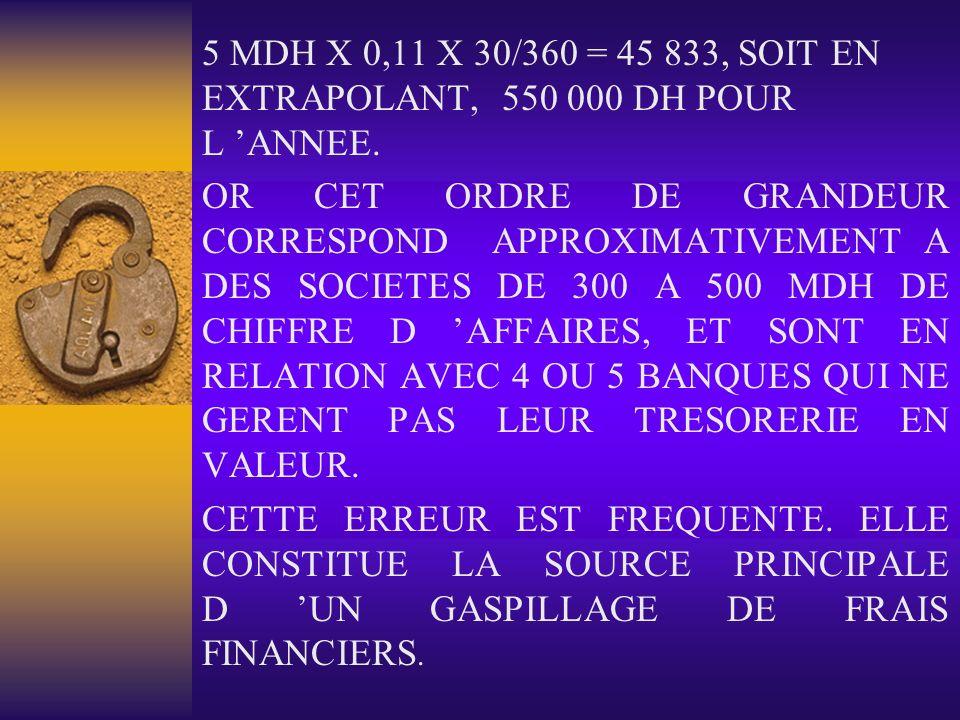 5 MDH X 0,11 X 30/360 = 45 833, SOIT EN EXTRAPOLANT, 550 000 DH POUR L 'ANNEE.
