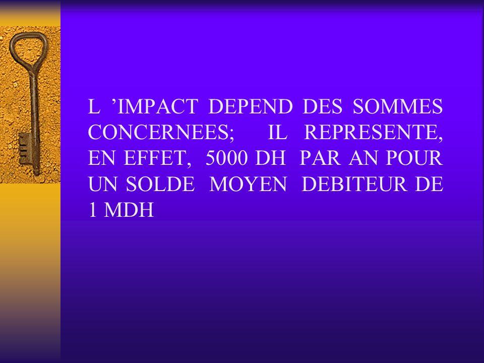 L 'IMPACT DEPEND DES SOMMES CONCERNEES; IL REPRESENTE, EN EFFET, 5000 DH PAR AN POUR UN SOLDE MOYEN DEBITEUR DE 1 MDH