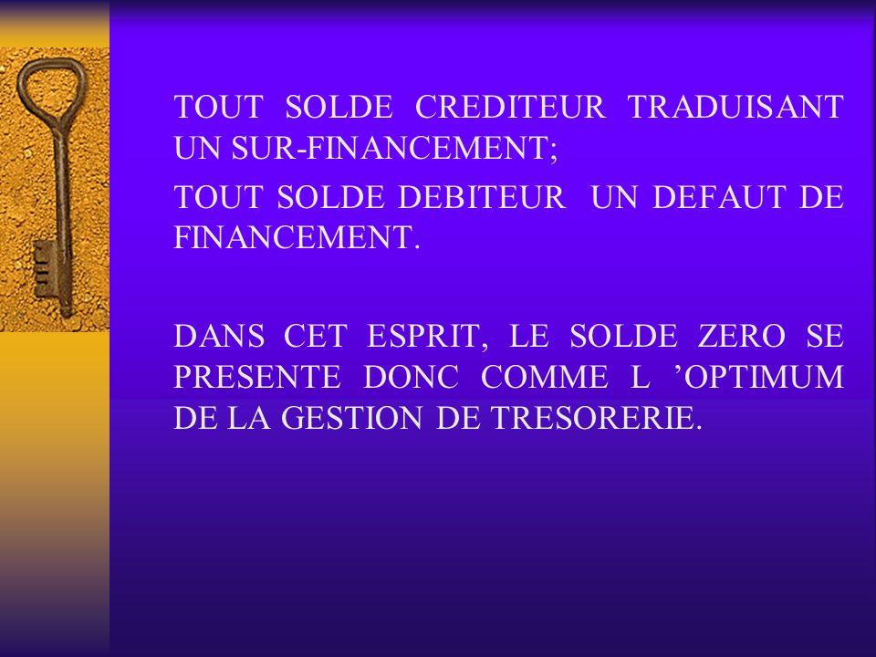 TOUT SOLDE CREDITEUR TRADUISANT UN SUR-FINANCEMENT;