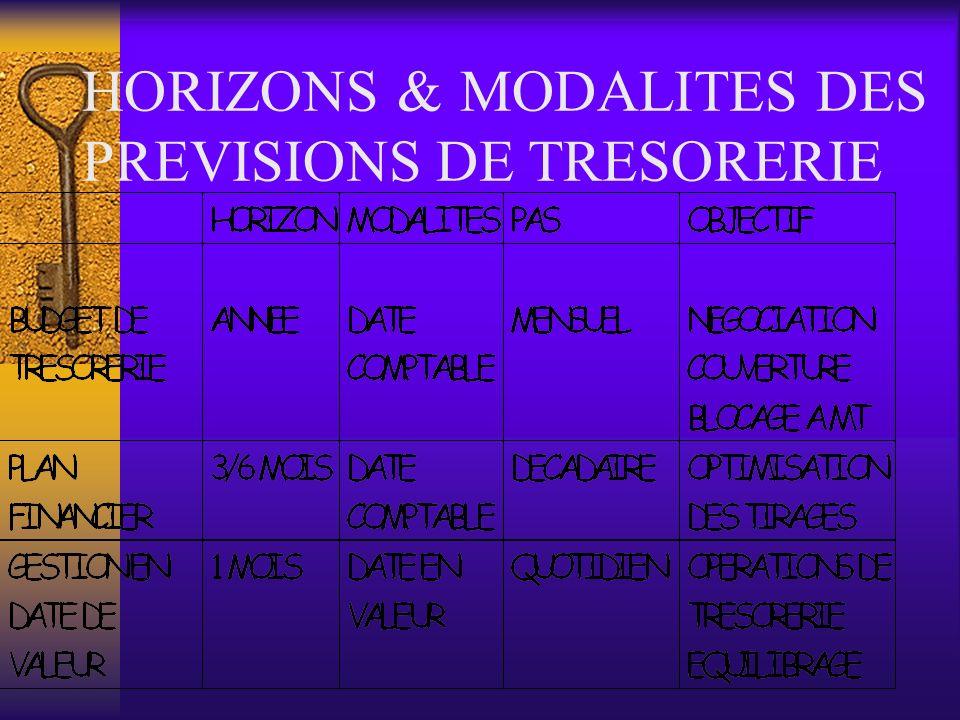 HORIZONS & MODALITES DES PREVISIONS DE TRESORERIE