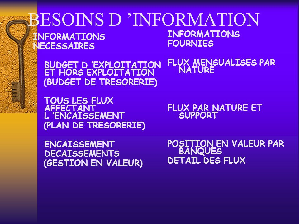 BESOINS D 'INFORMATION