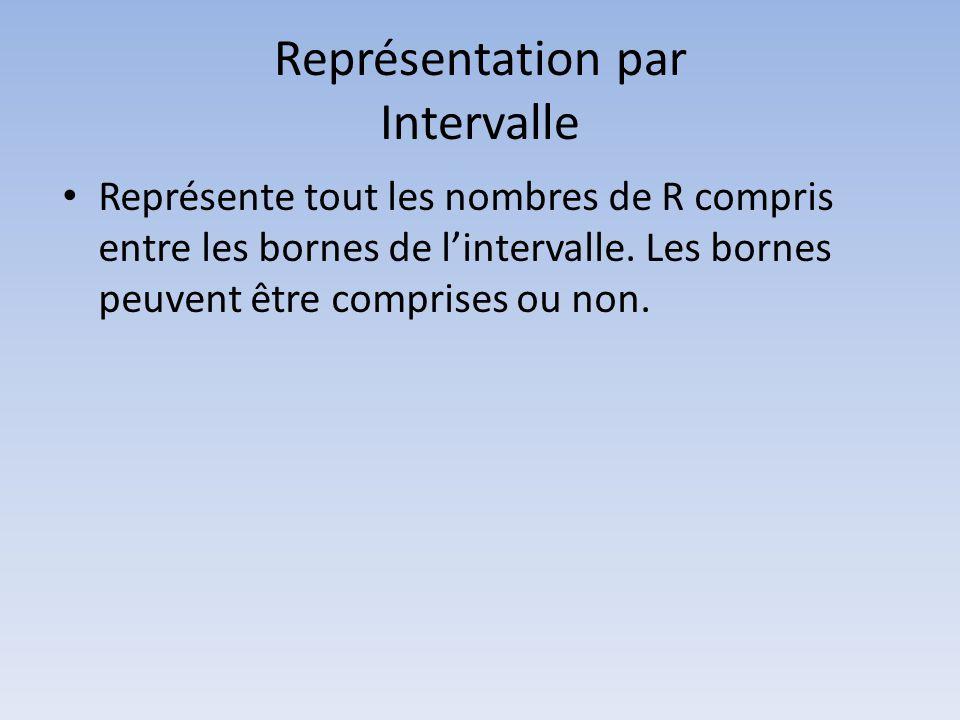 Représentation par Intervalle