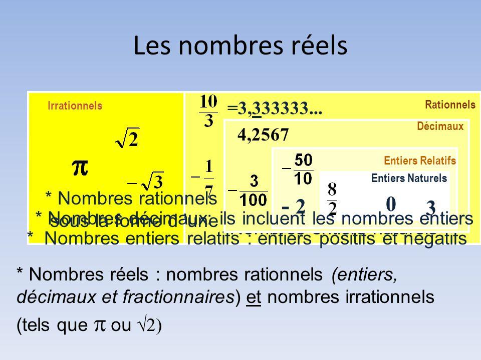 Les nombres réels Irrationnels. Rationnels. =3,333333... Décimaux. 4,2567. Entiers Relatifs. Entiers Naturels.