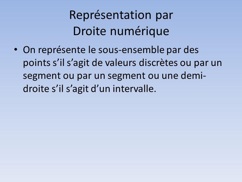 Représentation par Droite numérique